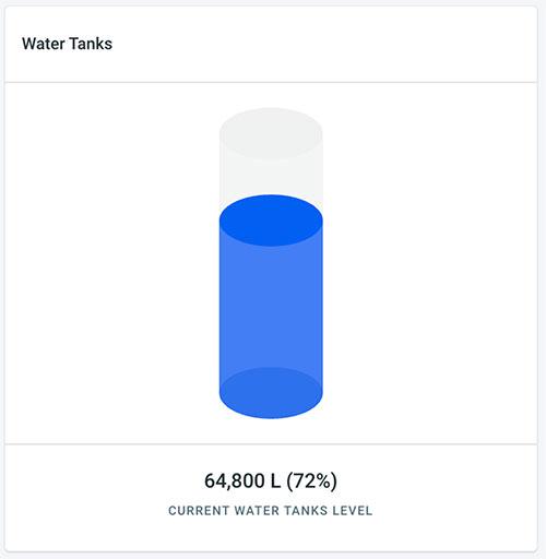 water graphic chart